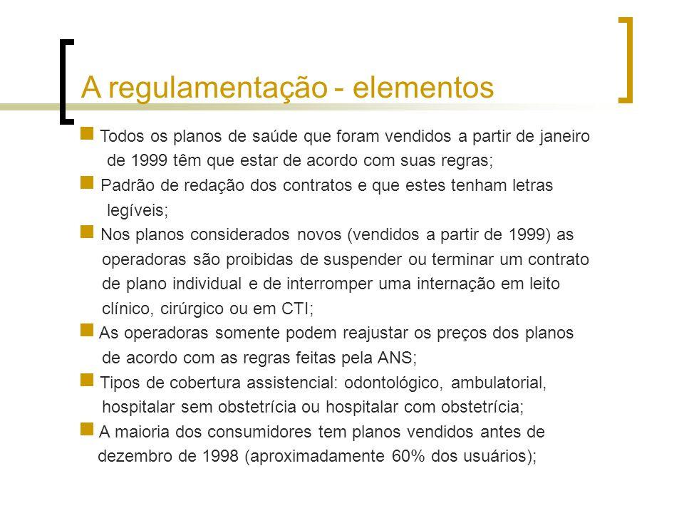 A regulamentação – elementos e consequências Redução e controle do aumento de preços por faixa etária (de 1:37 vezes, para 1: 7 vezes); Exigência de oferta de transplantes (córneas e rins) para segurados; Conseqüências: Aumento dos custos para as operadoras; A falta de proteção para os prestadores de serviços facilitou que as operadoras os forçassem a absorver parte do aumento de custos via glosas, não atualização das tabelas de pagamento, etc.