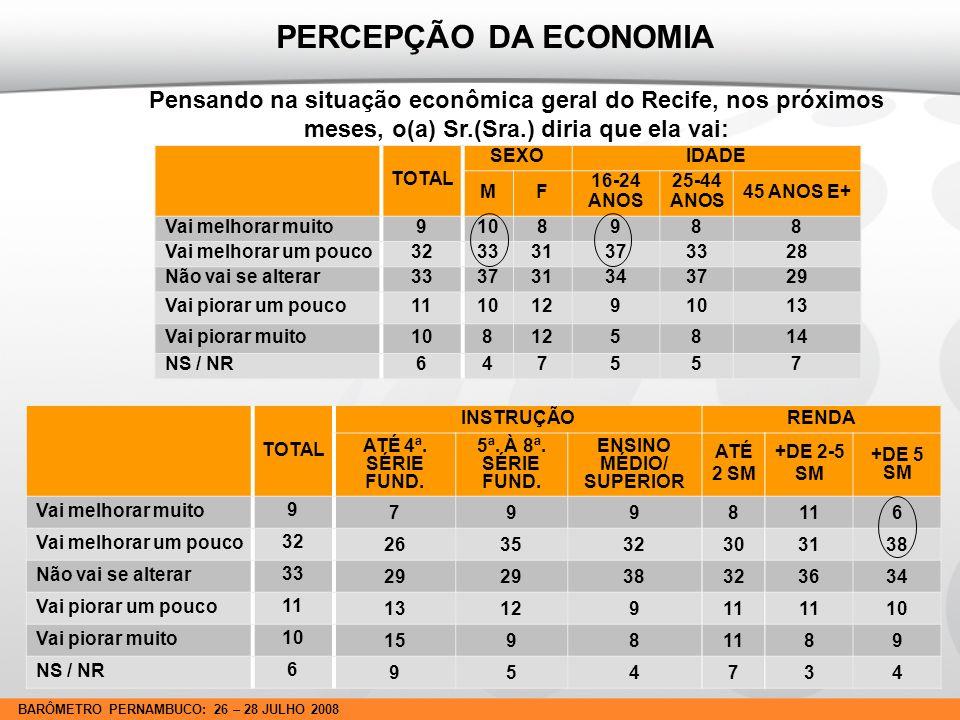 BARÔMETRO PERNAMBUCO: 26 – 28 JULHO 2008 AVALIAÇÃO DAS ADMINISTRAÇÕES NAS TRÊS INSTÂNCIAS DE GOVERNO