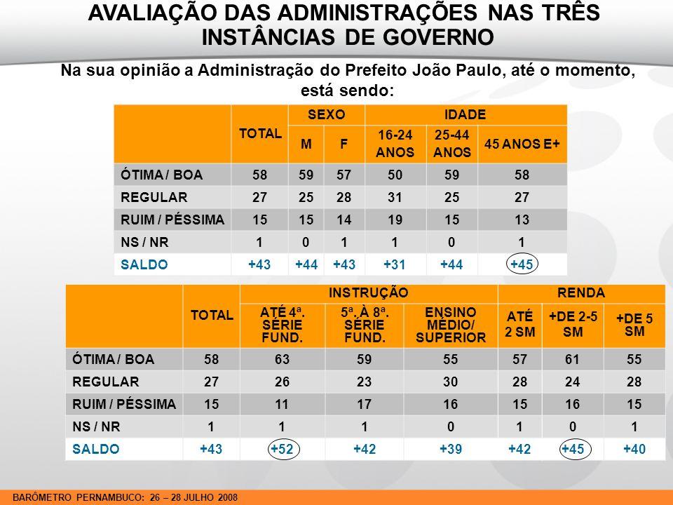 BARÔMETRO PERNAMBUCO: 26 – 28 JULHO 2008 AVALIAÇÃO DE ÁREAS E EXPECTATIVAS DOS RECIFENSES