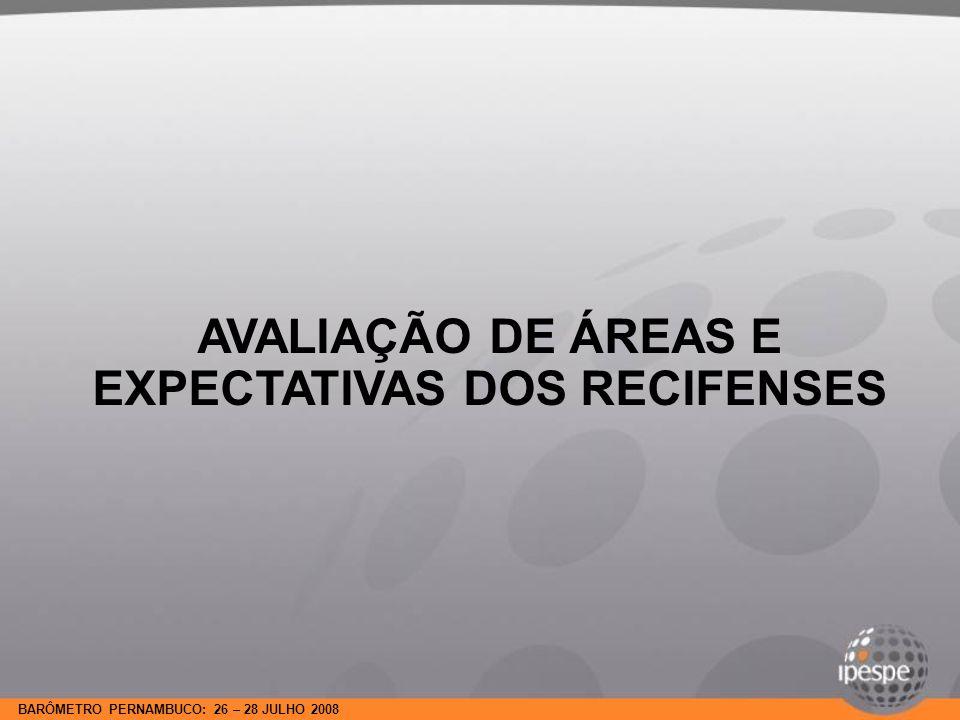 BARÔMETRO PERNAMBUCO: 26 – 28 JULHO 2008 Para cada uma das áreas que vou citar, diga se na sua opinião, nos próximos meses, a situação de Recife em cada uma delas vai estar: EVOLUÇÃO9 -10 MAIO/08 26-28 JULHO/08 SAÚDE Ótima / Boa 1619 Regular 3327 Ruim / Péssima 5053 NS / NR23 SALDO-34 SEGURANÇA Ótima / Boa 1314 Regular 2422 Ruim / Péssima 6063 NS / NR33 SALDO-47-49 AVALIAÇÃO DE ÁREAS E EXPECTATIVAS DOS RECIFENSES EVOLUÇÃO9 -10 MAIO/08 26-28 JULHO/08 EMPREGO Ótima / Boa 2125 Regular 3638 Ruim / Péssima 4134 NS / NR33 SALDO-20-9 EDUCAÇÃO Ótima / Boa 2328 Regular 4037 Ruim / Péssima 3332 NS / NR33 SALDO-10-4 EVOLUÇÃO9 -10 MAIO/0826-28 JULHO/08 MEIO AMBIENTE Ótima / Boa2021 Regular43 Ruim / Péssima3231 NS / NR65 SALDO-12-10