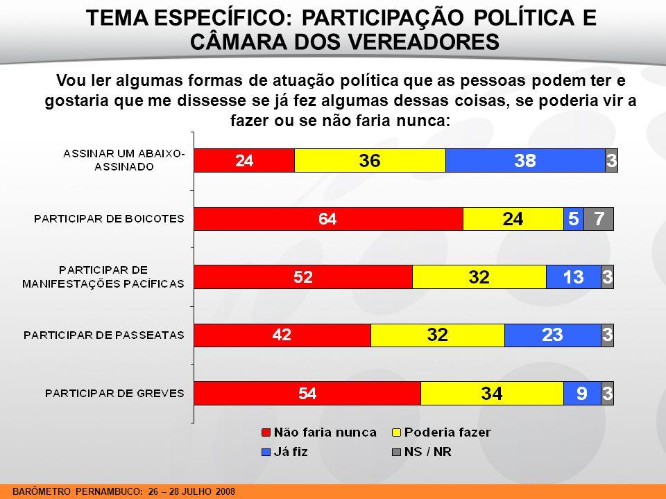 BARÔMETRO PERNAMBUCO: 26 – 28 JULHO 2008 O(a) Sr.(Sra.) participa ou não de algum partido político.