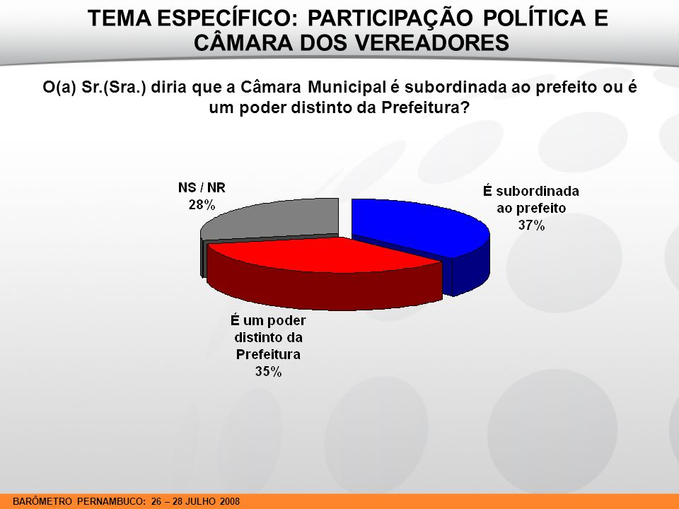 BARÔMETRO PERNAMBUCO: 26 – 28 JULHO 2008 O(a) Sr.(Sra.) lembra ou não de quem votou na última eleição para vereador.