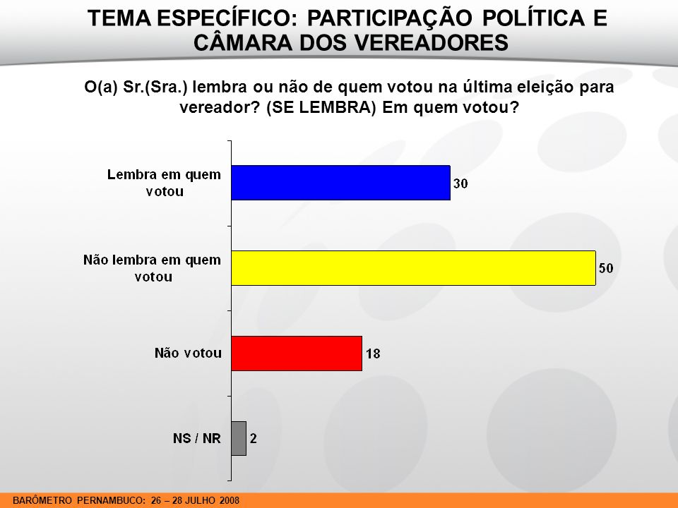 BARÔMETRO PERNAMBUCO: 26 – 28 JULHO 2008 Esse candidato no qual o(a) Sr.(Sra.) votou na última eleição foi ou não eleito.
