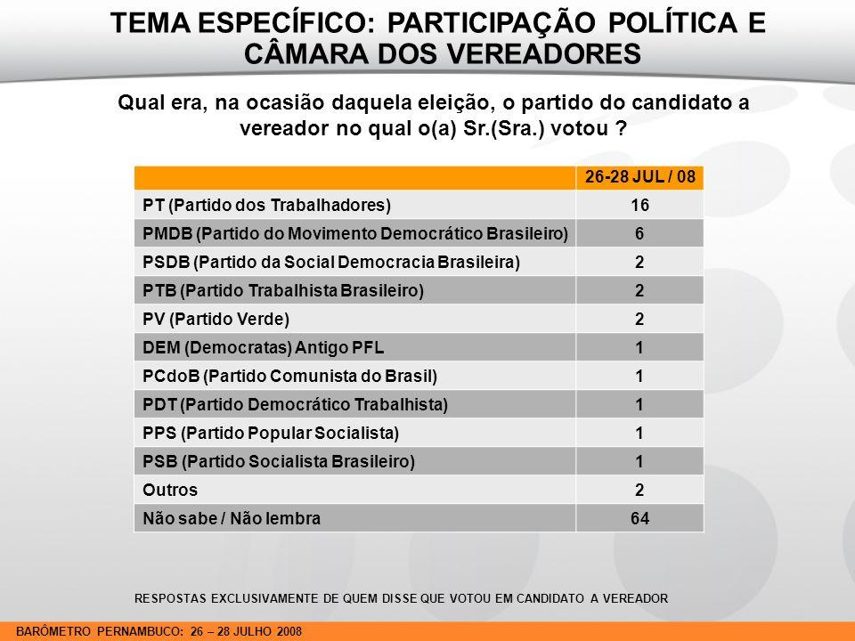 BARÔMETRO PERNAMBUCO: 26 – 28 JULHO 2008 Depois das eleições o(a) Sr.(Sra.) foi ou não procurado por algum vereador na sua comunidade.