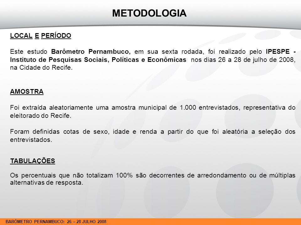 BARÔMETRO PERNAMBUCO: 26 – 28 JULHO 2008 MARGENS DE ERRO As margens de erro máximo possível para os percentuais deste Relatório, calculadas dentro de um intervalo de confiança de 95,5%, situam-se nos limites seguintes: TAMANHO DA BASEPERCENTUAIS PRÓXIMOS A 10%20%30%40%50%60%70%80%90% 100 ENTREVISTAS6.08.09.29.810.09.89.28.06.0 200 ENTREVISTAS4.35.76.57.07.17.06.55.74.3 300 ENTREVISTAS3.54.65.35.75.85.75.34.63.5 400 ENTREVISTAS3.04.04.64.95.04.94.64.03.0 500 ENTREVISTAS2.73.64.14.44.54.44.13.62.7 600 ENTREVISTAS2.53.33.84.04.14.03.83.32.5 700 ENTREVISTAS2.32.53.53.73.83.73.52.52.3 800 ENTREVISTAS2.12.83.33.43.53.43.32.82.1 1.000 ENTREVISTAS1.92.62.93.13.23.12.92.61.9 METODOLOGIA SEXOIDADEINSTRUÇÃORENDA MF 16-24 ANOS 25-44 ANOS 45 ANOS E+ ATÉ 4ª.