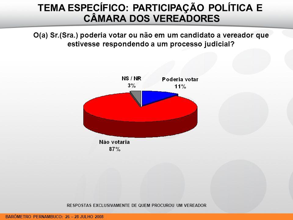 BARÔMETRO PERNAMBUCO: 26 – 28 JULHO 2008 O(a) Sr.(Sra.) poderia votar ou não em um candidato a vereador que estivesse respondendo a um processo judicial.