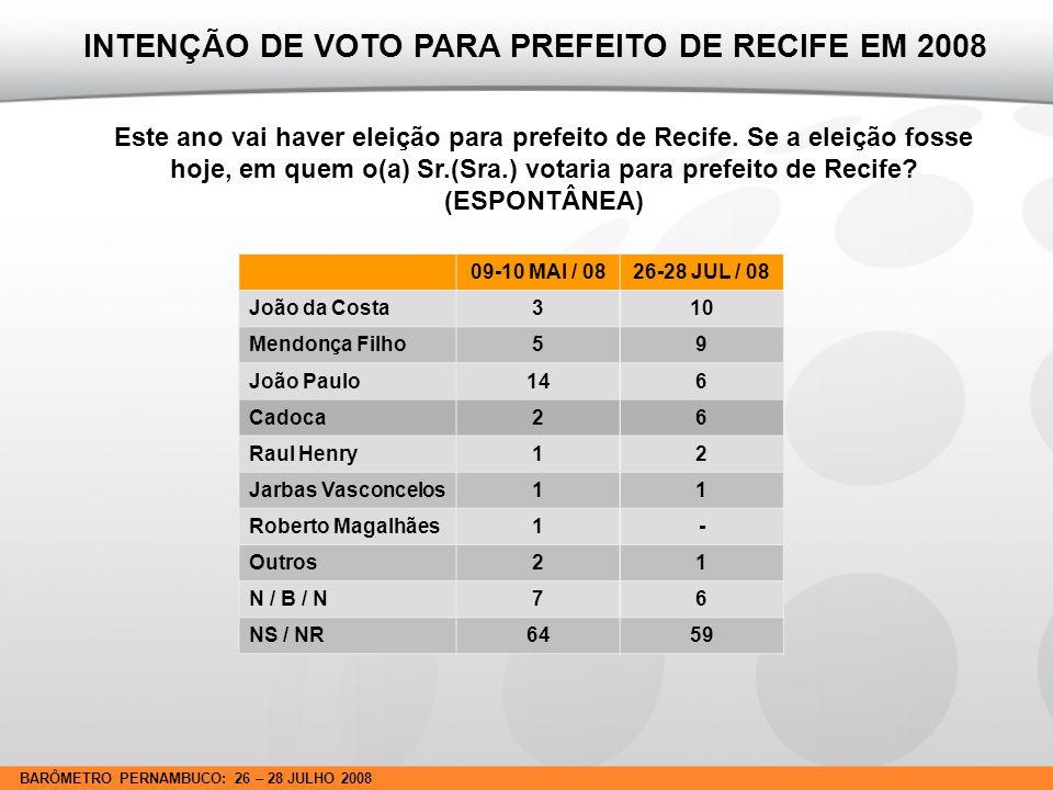 BARÔMETRO PERNAMBUCO: 26 – 28 JULHO 2008 09-10 MAI / 0826-28 JUL / 08 Mendonça Filho (DEM)2625 João da Costa (PT)1123 Cadoca (PSC)2219 Raul Henry (PMDB)65 Raul Jungman (PPS)4- Luciano Siqueira (PC do B)3- Clóvis Correa (PSDC)3- Eriberto Medeiros (PTC)3- Edílson Silva (PSOL)11 Kátia Telles (PSTU)-1 Roberto Numeriano (PCB)-0 N / B / N89 NS / NR1417 INTENÇÃO DE VOTO PARA PREFEITO DE RECIFE EM 2008 Se a eleição para prefeito de Recife fosse hoje, com esses candidatos do cartão, em qual deles o(a) Sr.(Sra.) votaria.