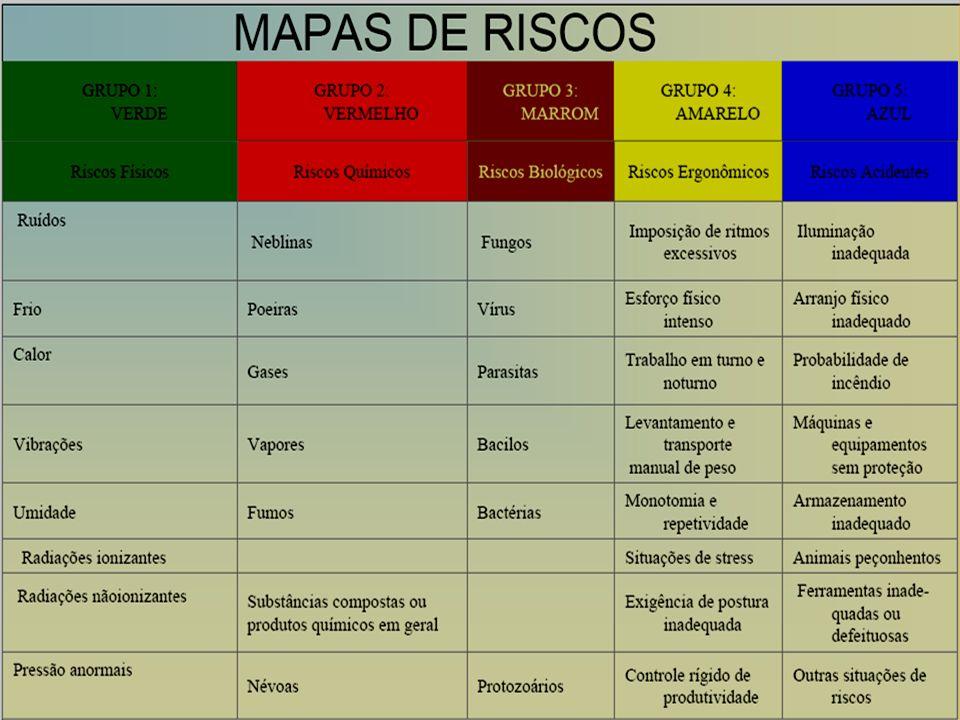 TAMANHO DOS CIRCULOS LEGENDA: CORES INDICA RISCOS FÍSICOS INDICA RISCOS QUÍMICOS INDICA RISCOS BIOLÓGICOS INDICA RISCOS ERGONÔMICOS INDICA RISCOS DE ACIDENTES INDICA RISCO PEQUENO INDICA RISCO MÉDIO INDICA RISCO GRANDE MAPA DE RISCOS O mapa de riscos é representado graficamente, através de círculos de cores e tamanhos proporcionalmente diferentes (riscos pequeno médio e grande), sobre o Lay-Out da empresa e deve ficar afixado em local visível a todos os trabalhadores.