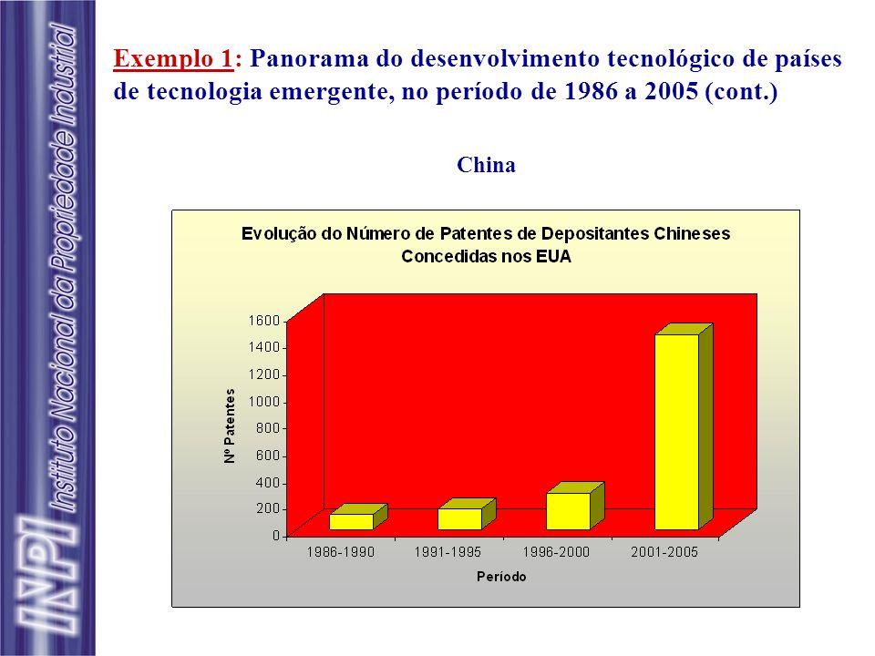 ACN/KR AND ISD/1/1/1986->12/31/1990 ACN/KR AND ISD/1/1/1991->12/31/1995 ACN/KR AND ISD/1/1/1996->12/31/2000 ACN/KR AND ISD/1/1/2001->12/31/2005 Exemplo 1: Panorama do desenvolvimento tecnológico de países de tecnologia emergente, no período de 1986 a 2005 (cont.) Coréia