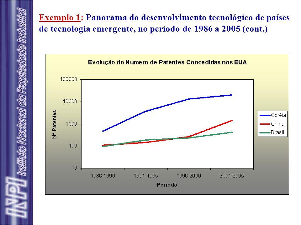Observações & Questionamentos Discrepância entre as escalas dos gráficos da China (0- 1600), Coréia (0-25.000) e Brasil (0-500).