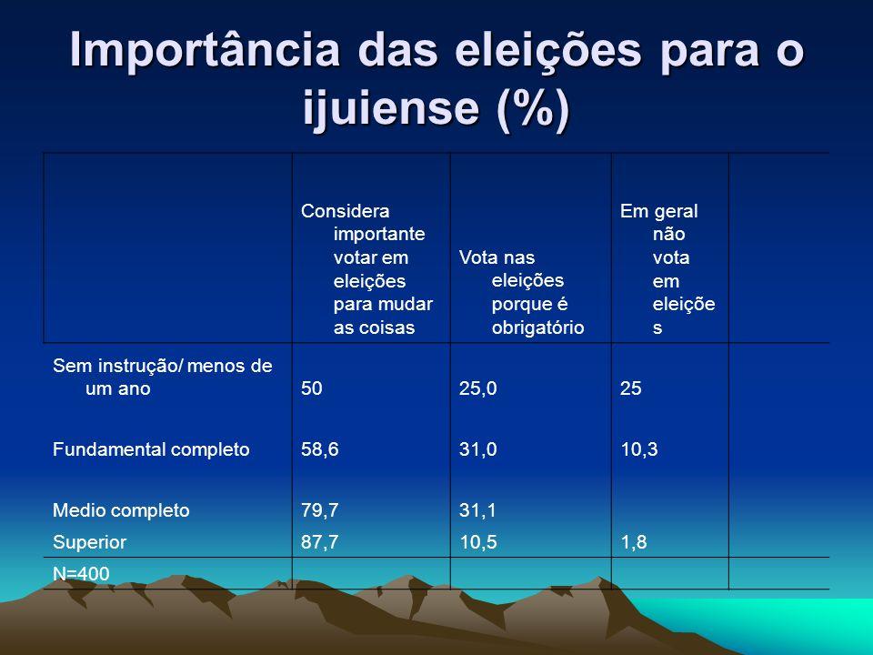 A percepção do clientelismo na política ijuiense (%) Aceitaria e votaria no candidato7,8 Não aceitaria trocar o seu voto53,8 Não aceitaria e denunciaria aos órgãos competentes30,8 Outro6,0 Tot a lN=400