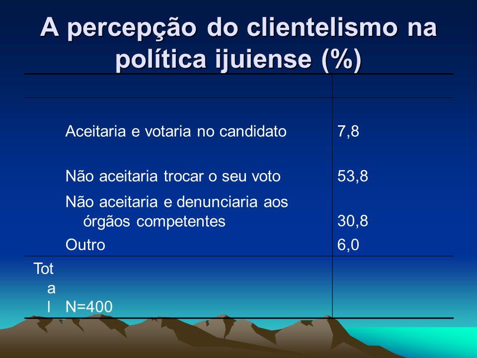 Confiança em instituições sociais e políticas Confia muitoConfia pouconão confia Família907,52,0 Igreja60,827,810,5 Vizinhos434114,8 Judiciário25,551,320,3 As.