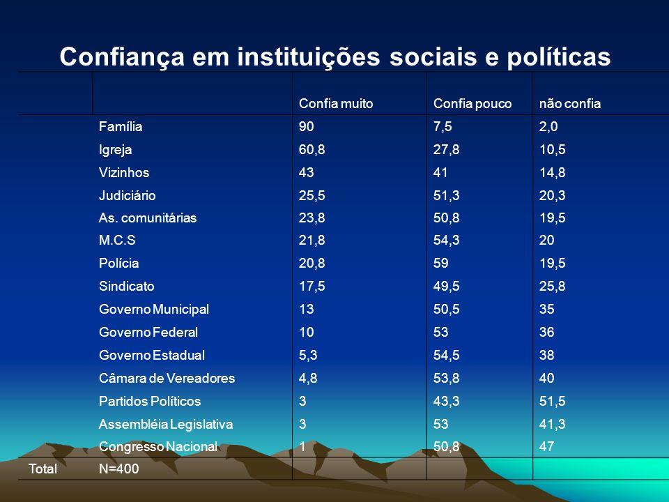 Discussão dos problemas do país com amigos (%) Regularmente38 Às vezes52 Nunca9,7 TotalN=400