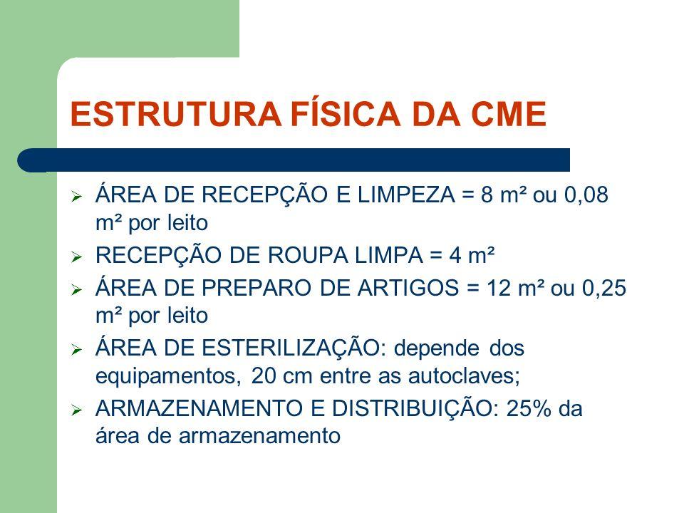 ESTRUTURA FÍSICA DA CME CENTRAL SIMPLIFICADA ÁREA DE RECEPÇÃO E LIMPEZA = 4,8 m² ÁREA DE ESTERILIZAÇÃO: 3,2 m² (RDC N° 50 e 307/2002, do Ministério da Saúde).