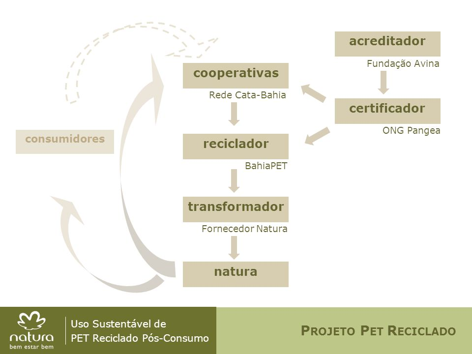 Uso Sustentável de PET Reciclado Pós-Consumo P ARCEIROS