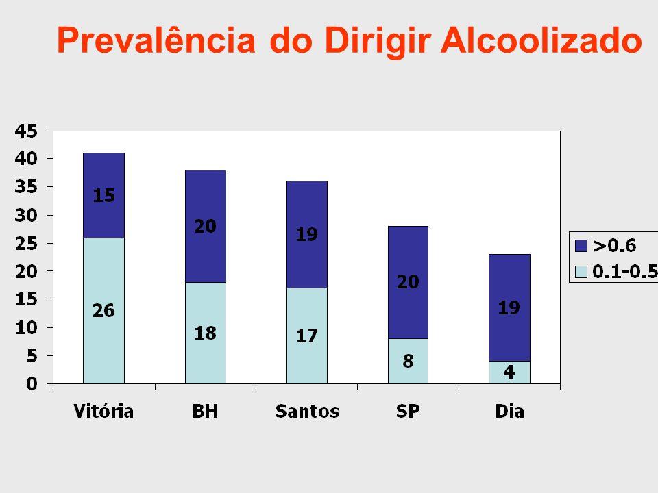 Resultados Média de 19% dos pesquisados, com níveis de álcool maiores que os permitidos pela lei; Média de 33% dos condutores com algum nível de álcool no sangue;