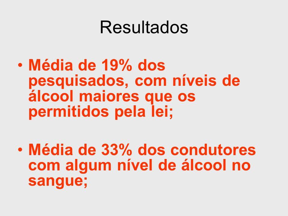 Pesquisa Nacional beber e dirigir: Resultados positivos no bafômetro Maior positividade: Homens (88%), solteiros (78%), idade de 21 a 30 anos (79%) com renda familiar entre 3 a 7 salários mínimos (59%).