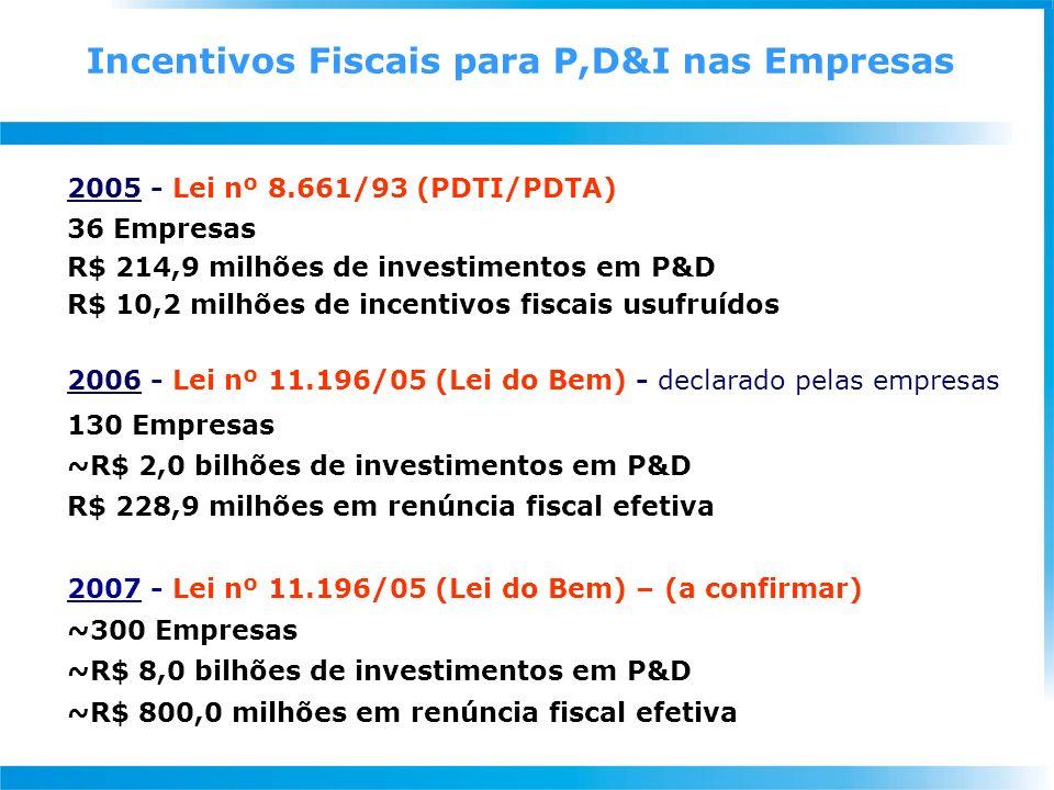 Apoiar o desenvolvimento tecnológico da empresa brasileira, por meio da promoção de atividades de PD&I de processos e produtos; de serviços tecnológicos; e de extensão e assistência tecnológica, atendendo aos objetivos do Plano CTI 2007–2010 e as prioridades da PDP Está organizado em 3 tipos de Redes (componentes): Centros de Inovação Serviços Tecnológicos Extensão Tecnológica O SIBRATEC será gerido por: 1 Comitê Gestor (CG-Sibratec) 3 Comitês Técnicos, um para cada componente 1 Secretaria Executiva Diretrizes Gerais Sistema Brasileiro de Tecnologia – SIBRATEC
