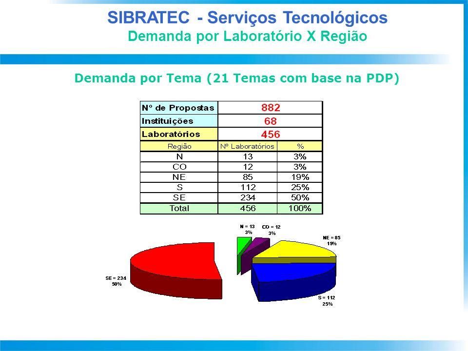 SIBRATEC - Extensão Tecnológica Metas PACTI / Situação Atual DF Demanda Qualificada 1ª Fase