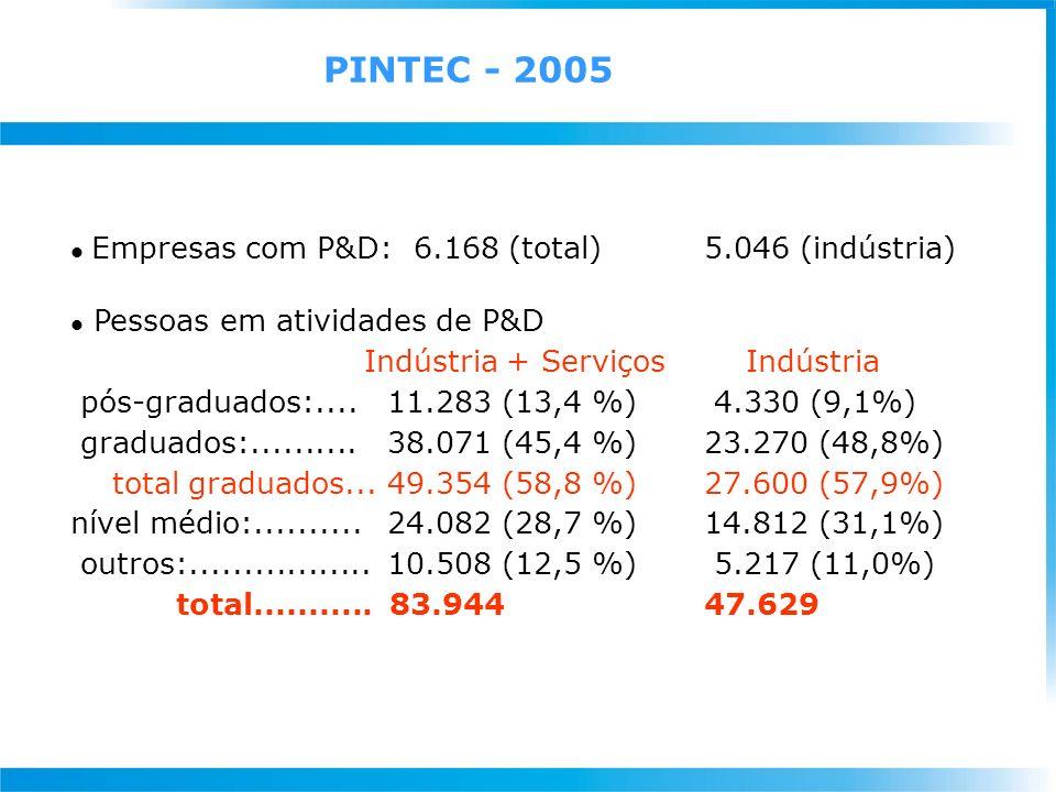 Plano de Ação 2007-2010 Ciência, Tecnologia e Inovação para o Desenvolvimento Nacional 1- EXPANSÃO E CONSOLIDAÇÃO DO SISTEMA NACIONAL DE C,T&I: Expandir, integrar, modernizar e consolidar o Sistema Nacional de Ciência, Tecnologia e Inovação 2- PROMOÇÃO DA INOVAÇÃO TECNOLÓGICA NAS EMPRESAS: Intensificar as ações de fomento para a criação de um ambiente favorável à inovação nas empresas e o fortalecimento da Política de Desenvolvimento Produtivo 3- P,D&I EM ÁREAS ESTRATÉGICAS: Fortalecer as atividades de pesquisa e inovação em áreas estratégicas para a soberania do País 4- C&T PARA O DESENVOLVIMENTO SOCIAL: Promover a popularização e o aperfeiçoamento do ensino de ciências nas popularização e o aperfeiçoamento do ensino de ciências nas escolas, bem como a difusão de tecnologias para a inclusão e o escolas, bem como a difusão de tecnologias para a inclusão e o desenvolvimento social desenvolvimento social Prioridades Estratégicas