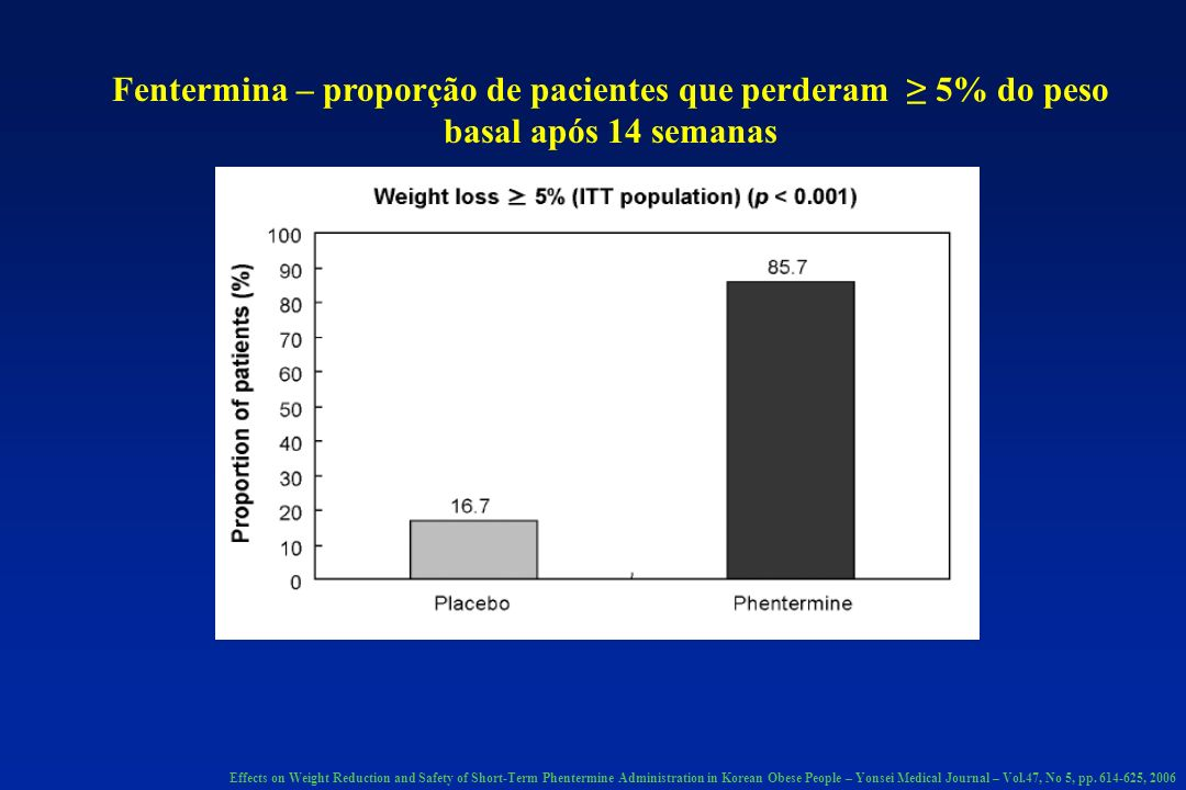 Fentermina – proporção de pacientes que perderam 10% do peso basal após 14 semanas Effects on Weight Reduction and Safety of Short-Term Phentermine Administration in Korean Obese People – Yonsei Medical Journal – Vol.47, No 5, pp.
