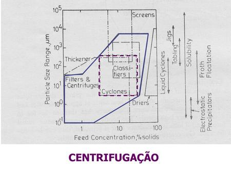 CENTRIFUGAÇÃO. Livro de consulta: Christie John Geankoplis. Transport Process and Separation Processes. Prentice-Hall, 2003.