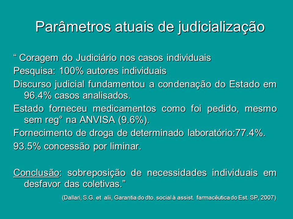 Parâmetros atuais de judicialização Os ganhos indiretos.