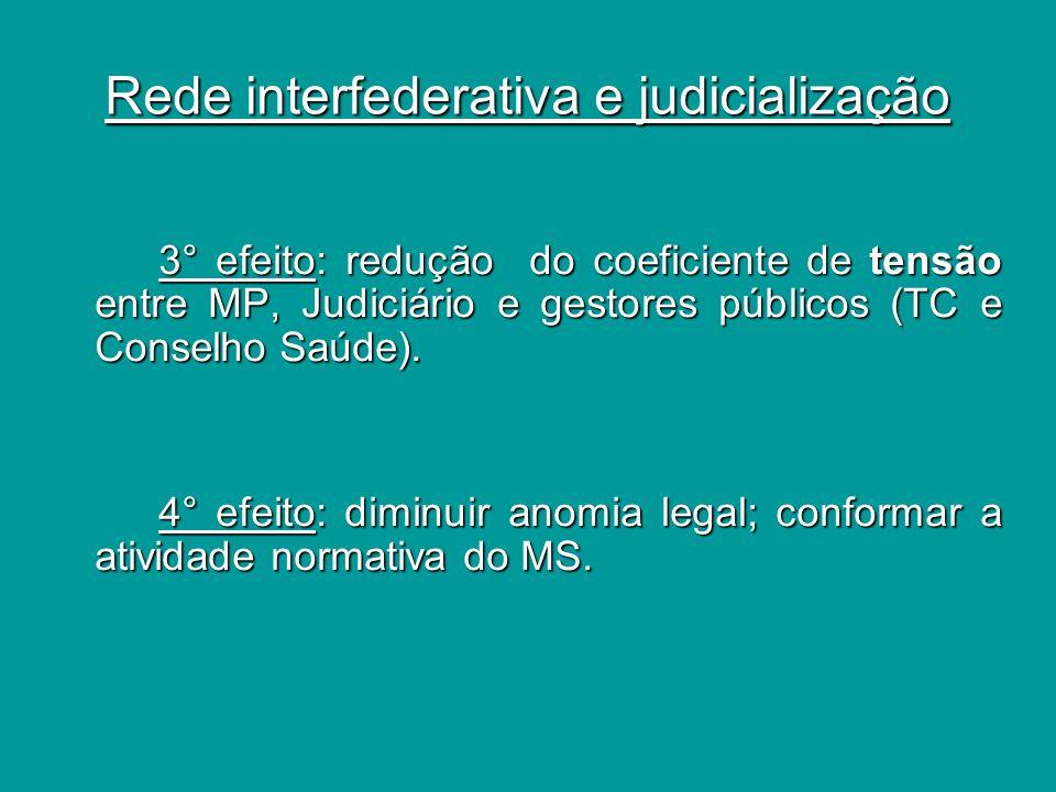 Rede interfederativa e judicialização iii) Componente político iii) Componente político Consensos interfederativos: mecanismo de transferência de poder.