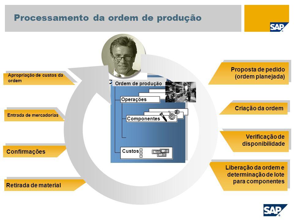 Material Movimento de mercadorias Documento do material Documento contábil Depósito Operação Comp.