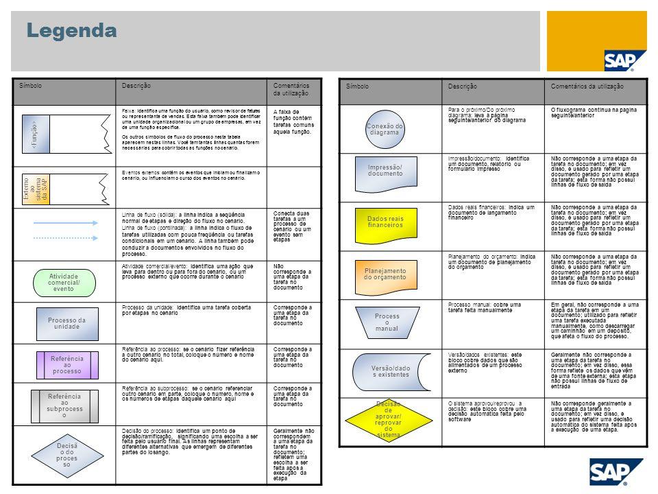 Converter Ordem planejada Necessidades dependentes Reservas Depósito Material Necessidades Planejamento Planejamento de necessidades de material - MRP Necessidades independentes previstas Ordem de produção