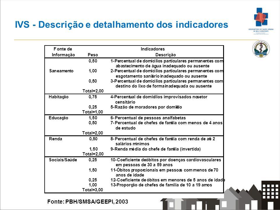 Distribuição das áreas de IVS por setores censitários Nº setores2.563 média2,83 mediana2,86 desvio padrão0,99 mínimo0,25 máximo6,86 percentil252,06 502,86 753,47 RISCO 2003 Fonte: PBH/SMSA/GEEPI, 2003