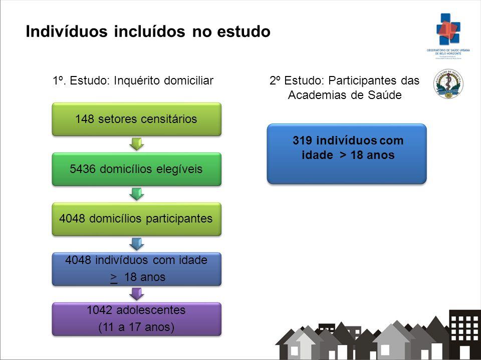 Análise dos dados Foi realizada uma análise estratificada por grupos de acordo com a proximidade da Academia e a classificação do IVS Análise descritiva das variáveis - Atividade física (AF); sócio-demográficas; hábitos e comportamentos; relacionadas à saúde e suporte social da atividade física Associações entre AF e as variáveis estudadas foram investigados utilizando o modelo de Poisson com variância robusta As análises foram realizadas considerando os pesos amostrais e utilizou-se STATA (V.10.0)