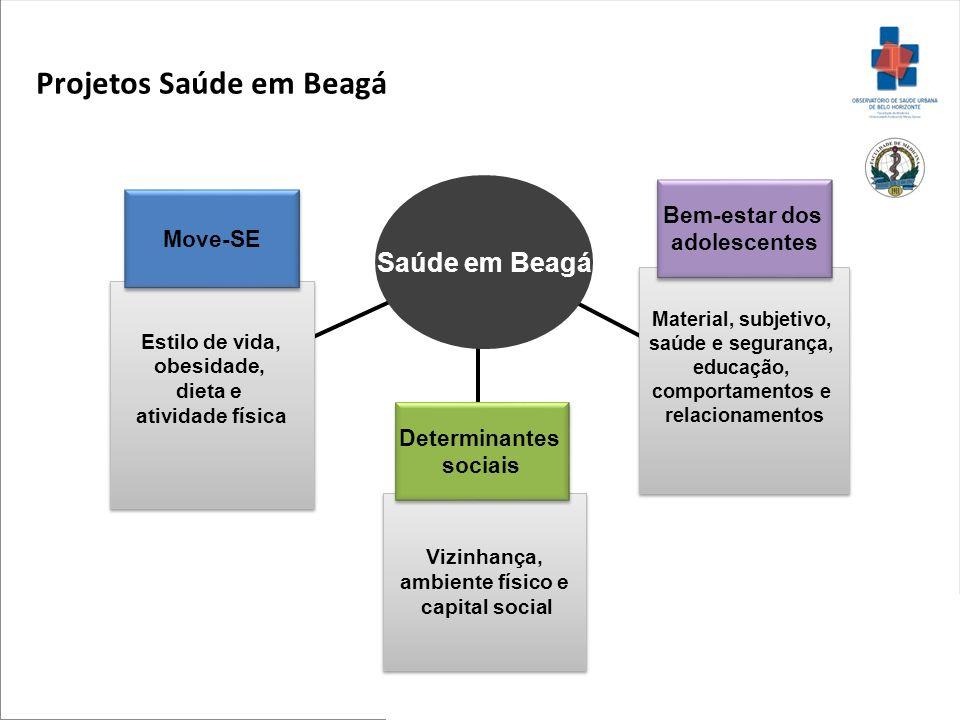 Belo Horizonte População de estudo 1º.