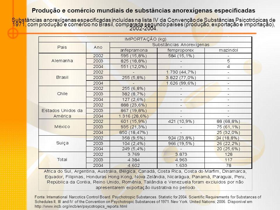 Fontes: Dicionário Terapêutico Guanabara 2005/2006, Revista ABCFarma junho 2006 e Registro da ANVISA Comércio brasileiro de substâncias anorexígenas especificadas