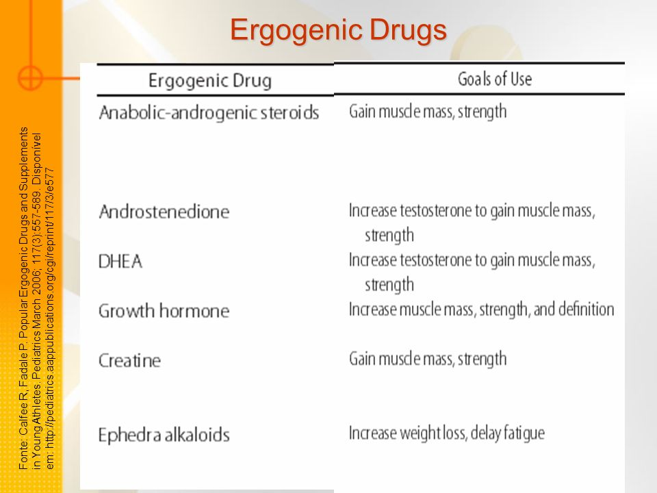 Fonte: Calfee R, Fadale P.Popular Ergogenic Drugs and Supplements in Young Athletes.