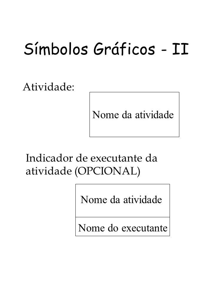 Símbolos Gráficos - III Indicador de uso de TI na atividade (OPCIONAL) Nome da atividade Nome do executante Usando software