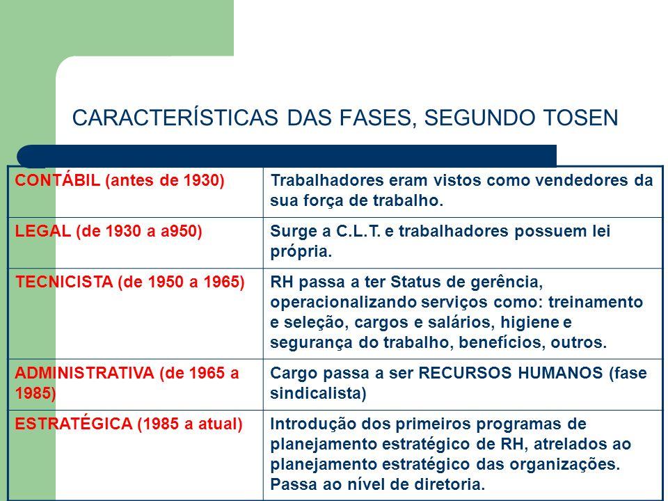 PIRÂMIDE ORGANIZACIONAL E A POSIÇÃO DA GESTÃO PESSOAL Estratégico (1985....) Tático (1950 a 1985) Operacional (...1930 a 1950)