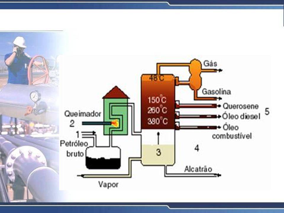 CRAQUEAMENTO OU PIRÓLISE (CRACKING) Este processo é a terceira etapa do refino que consiste na quebra das moléculas de hidrocarbonetos longos e pesados, convertendo-as em gasolina e outros destilados com maior valor comercial.