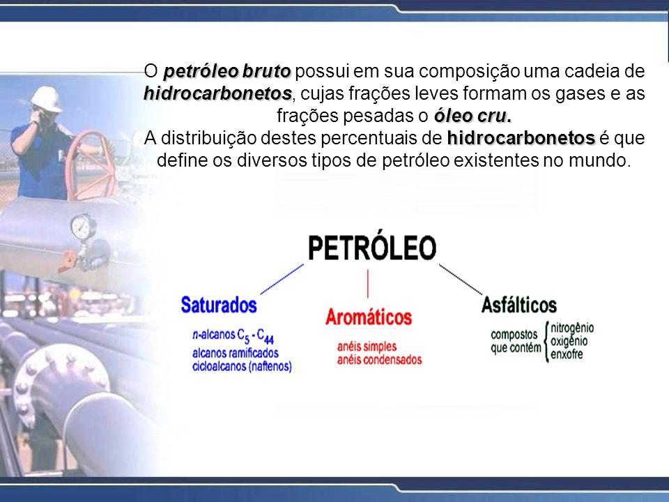 O esquema abaixo mostra a composição média do óleo cru, juntamente com alguns exemplos representativos de cada classe de compostos.