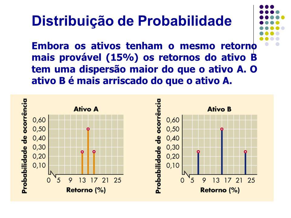 Risco de um ativo individual O risco de um ativo pode ser mensurado de maneira quantitativa através de medidas estatísticas como o desvio padrão ( ) e o coeficiente de variação(CV).