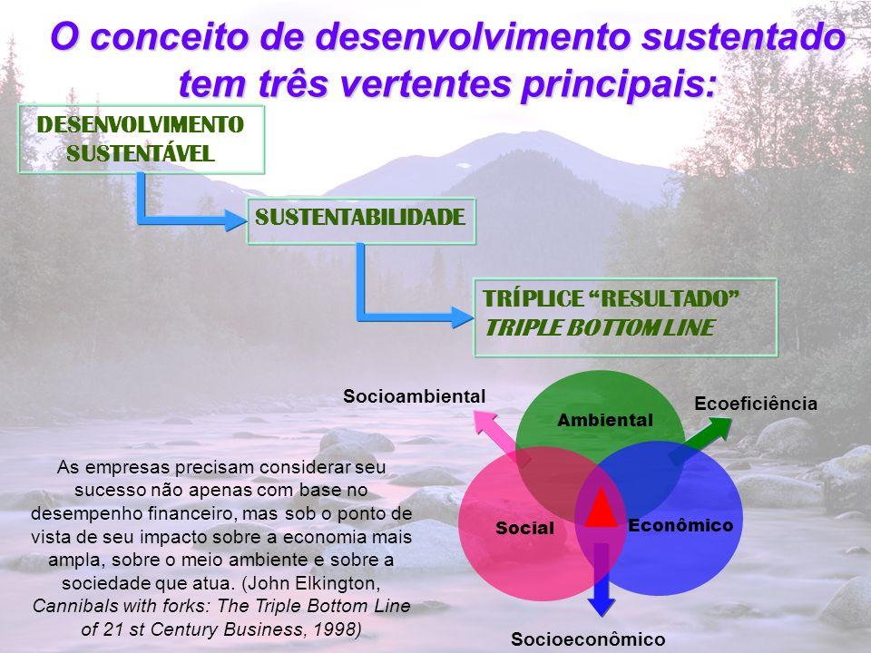 5 O conceito de desenvolvimento sustentado tem três vertentes principais: Input ProcessoOutput Recursos Financeiros Recursos Sociais (tempo, talento das pessoas da comunidade e infra-estrutura) Recursos Financeiros