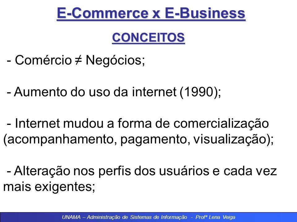 UNAMA – Administração de Sistemas de Informação - Profª Lena Veiga E-Commerce x E-Business CONCEITOS - Comércio Negócios; - Aumento do uso da internet (1990); - Internet mudou a forma de comercialização (acompanhamento, pagamento, visualização); - Alteração nos perfis dos usuários e cada vez mais exigentes;