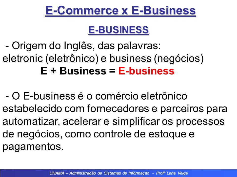 E-Commerce x E-Business E-BUSINESS - Origem do Inglês, das palavras: eletronic (eletrônico) e business (negócios) E + Business = E-business - O E-business é o comércio eletrônico estabelecido com fornecedores e parceiros para automatizar, acelerar e simplificar os processos de negócios, como controle de estoque e pagamentos.