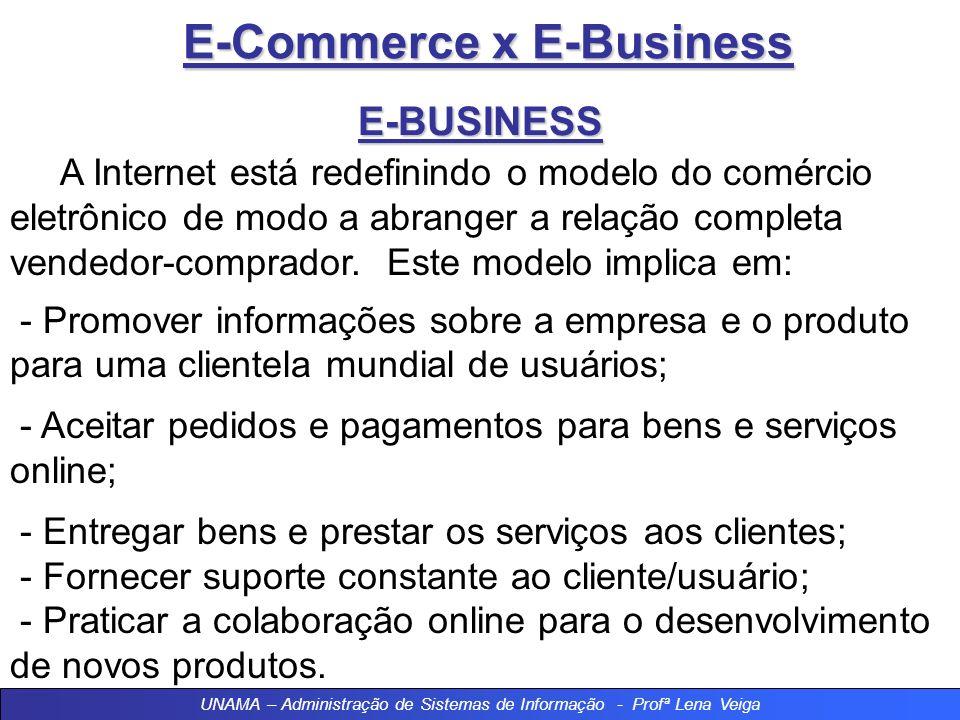 E-Commerce x E-Business E-BUSINESS A Internet está redefinindo o modelo do comércio eletrônico de modo a abranger a relação completa vendedor-comprador.