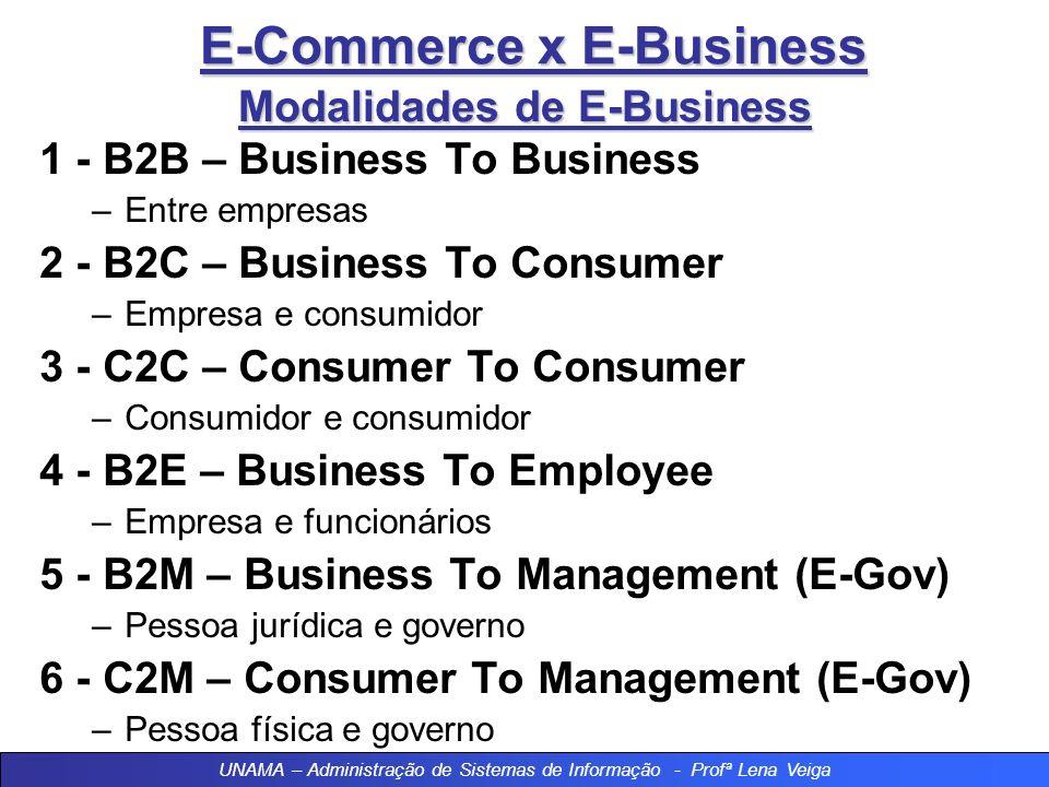 E-Commerce x E-Business Modalidades de E-Business 1 - B2B – Business To Business –Entre empresas 2 - B2C – Business To Consumer –Empresa e consumidor 3 - C2C – Consumer To Consumer –Consumidor e consumidor 4 - B2E – Business To Employee –Empresa e funcionários 5 - B2M – Business To Management (E-Gov) –Pessoa jurídica e governo 6 - C2M – Consumer To Management (E-Gov) –Pessoa física e governo UNAMA – Administração de Sistemas de Informação - Profª Lena Veiga