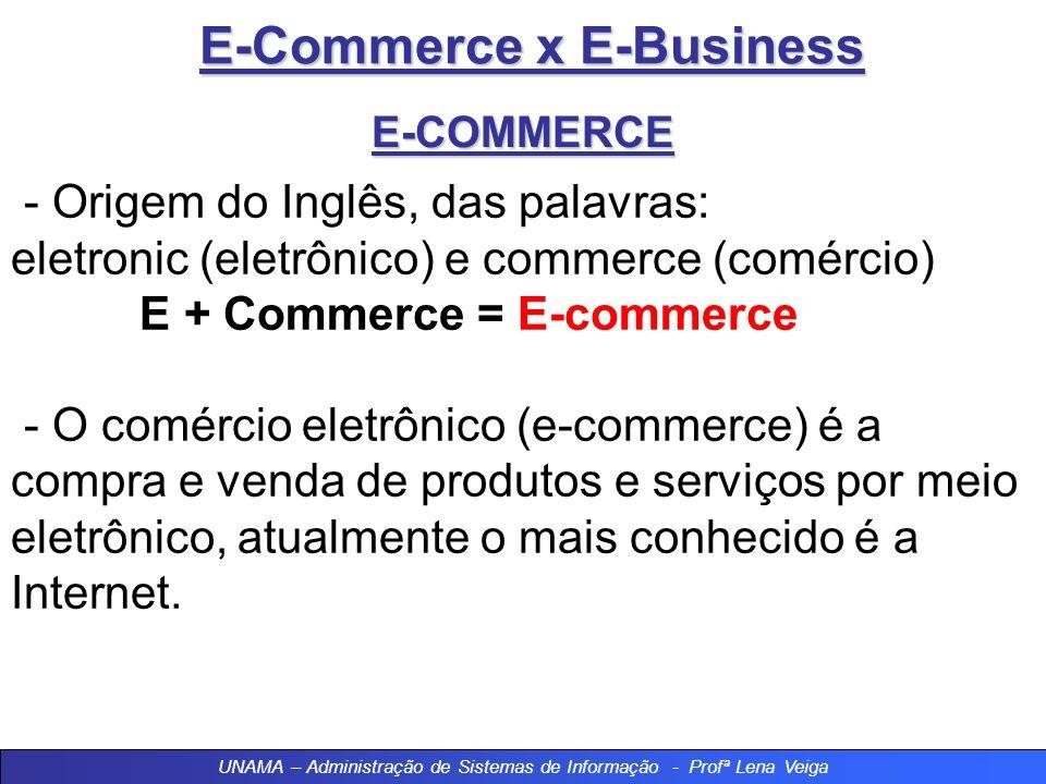 E-Commerce x E-Business E-COMMERCE - Origem do Inglês, das palavras: eletronic (eletrônico) e commerce (comércio) E + Commerce = E-commerce - O comércio eletrônico (e-commerce) é a compra e venda de produtos e serviços por meio eletrônico, atualmente o mais conhecido é a Internet.