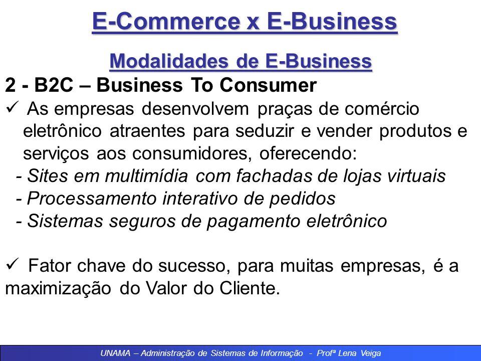 E-Commerce x E-Business Modalidades de E-Business 2 - B2C – Business To Consumer As empresas desenvolvem praças de comércio eletrônico atraentes para seduzir e vender produtos e serviços aos consumidores, oferecendo: - Sites em multimídia com fachadas de lojas virtuais - Processamento interativo de pedidos - Sistemas seguros de pagamento eletrônico Fator chave do sucesso, para muitas empresas, é a maximização do Valor do Cliente.
