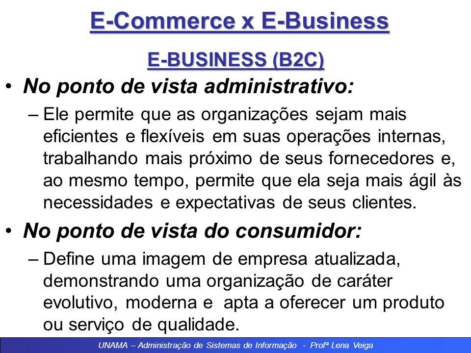 E-Commerce x E-Business E-BUSINESS (B2C) No ponto de vista administrativo: –Ele permite que as organizações sejam mais eficientes e flexíveis em suas operações internas, trabalhando mais próximo de seus fornecedores e, ao mesmo tempo, permite que ela seja mais ágil às necessidades e expectativas de seus clientes.