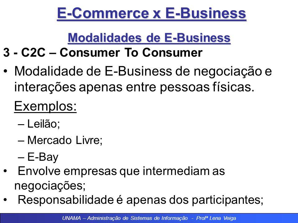 E-Commerce x E-Business Modalidades de E-Business 3 - C2C – Consumer To Consumer Modalidade de E-Business de negociação e interações apenas entre pessoas físicas.