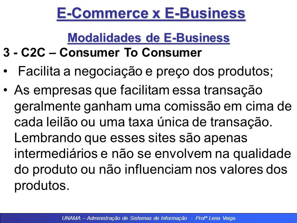 E-Commerce x E-Business Modalidades de E-Business 3 - C2C – Consumer To Consumer Facilita a negociação e preço dos produtos; As empresas que facilitam essa transação geralmente ganham uma comissão em cima de cada leilão ou uma taxa única de transação.